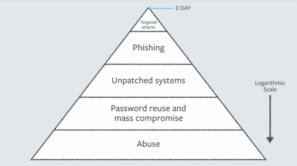 Infosec Triangle Zoomed In